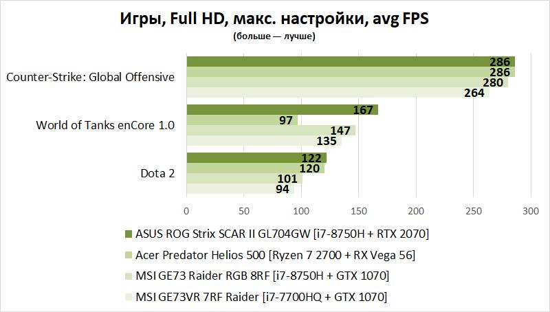 Новая статья: Ноутбук, который тянет любые игры: выбираем лучшие модели стоимостью от 100 000 рублей