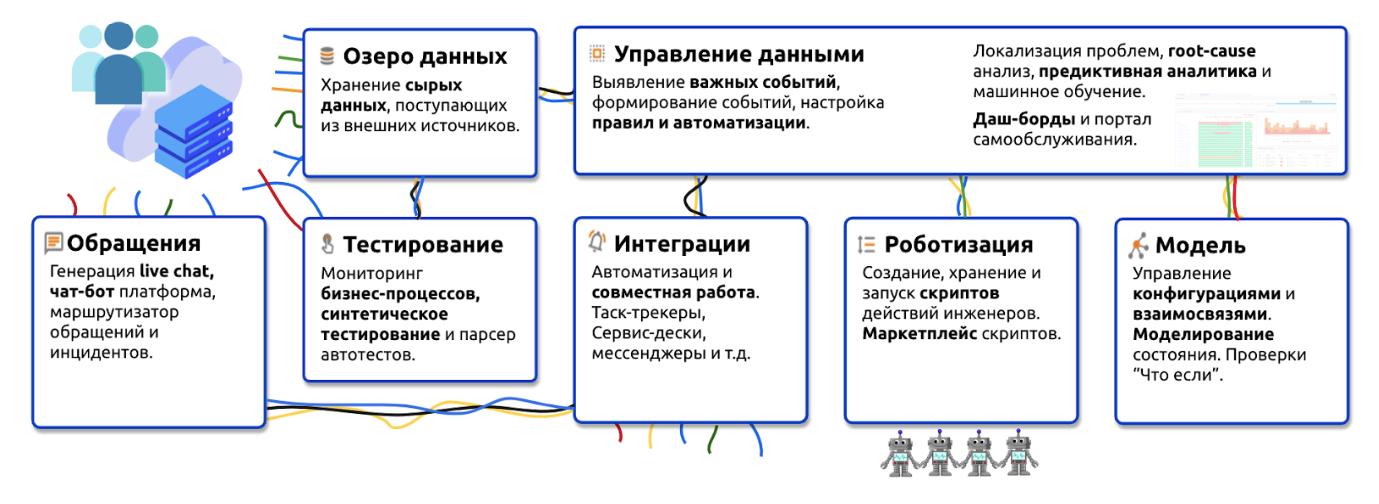 MONQ — мониторинг и AIOps родом из России - 2