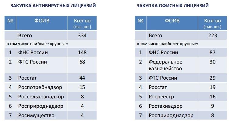 Минкомсвязь объявило о закупке отечественного ПО для федеральных органов исполнительной власти на 954,8 млн рублей - 2