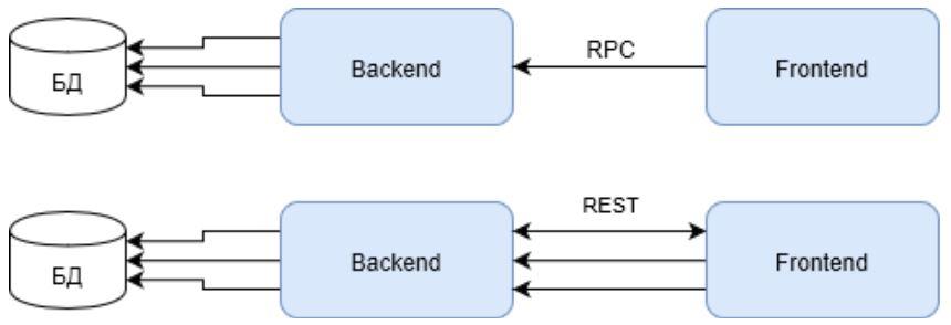 JSON-RPC? Возьмите хитрый REST - 2