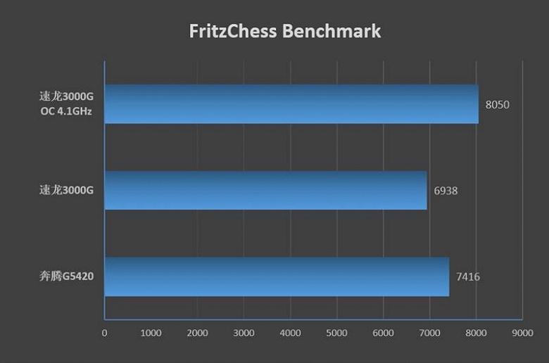 Битва бюджетных процессоров. Athlon 3000G чуть-чуть уступает Pentium Gold G5400, но вот если его разогнать…