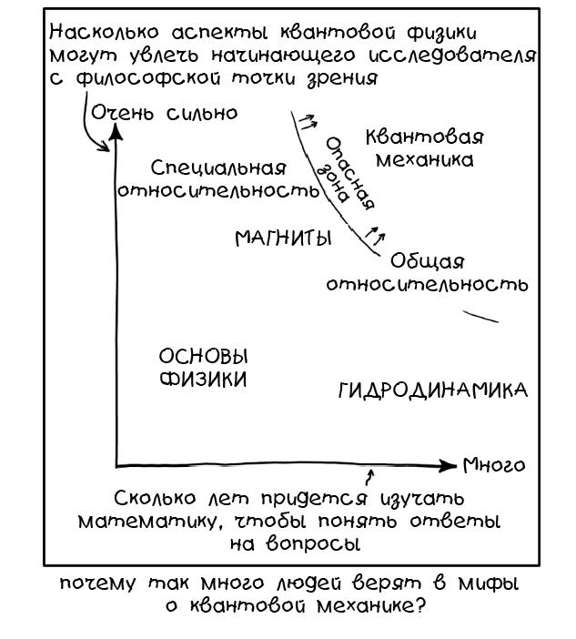 Демистификация принципов квантовых вычислений - 1