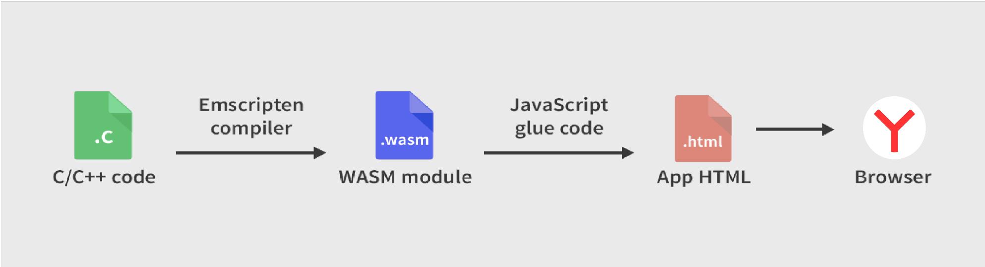 Как мы внедряли WebAssembly в Яндекс.Картах и почему оставили JavaScript - 5