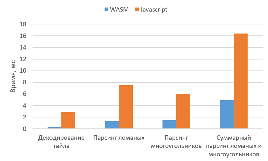 Как мы внедряли WebAssembly в Яндекс.Картах и почему оставили JavaScript - 6