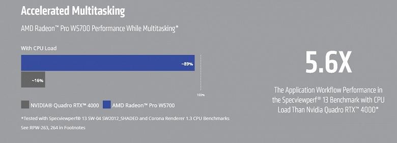 Новая видеокарта AMD громит конкурента из стана Nvidia, будучи при этом дешевле