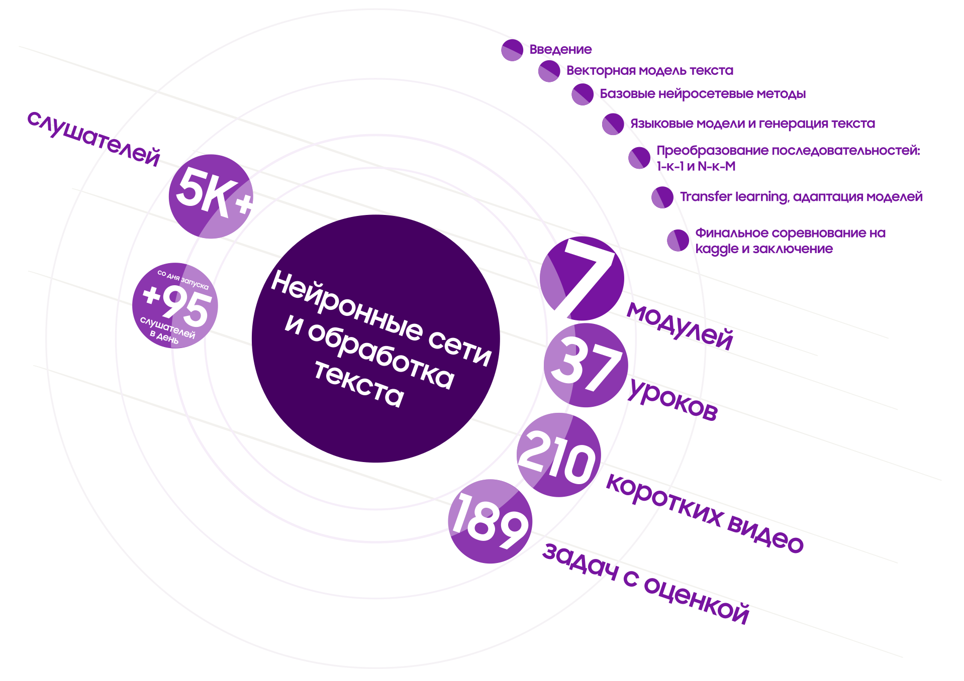 Новый бесплатный онлайн-курс от Samsung по анализу текста при помощи нейросетей - 3