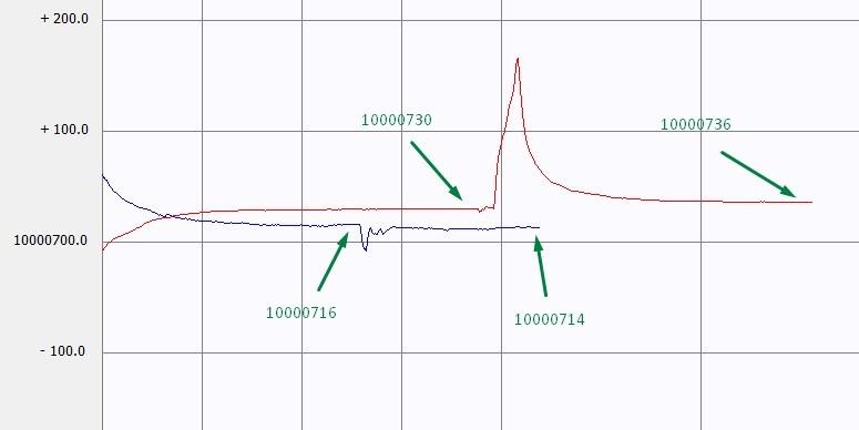 Дайте немного космоса или микроконтроллер как частотомер - 9