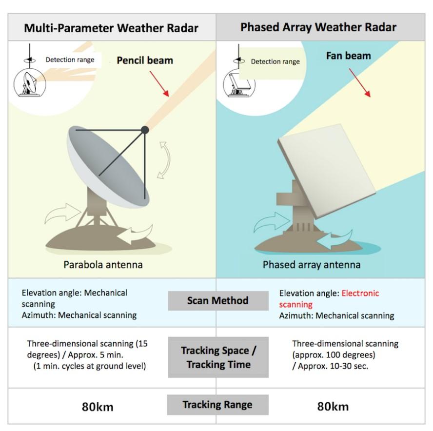Погодные радары: как они помогают предсказывать погоду и защитят ли Олимпийские игры 2020 от «партизанских ливней»? - 5