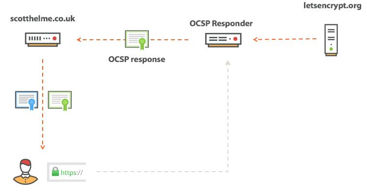 OCSP stapling in action