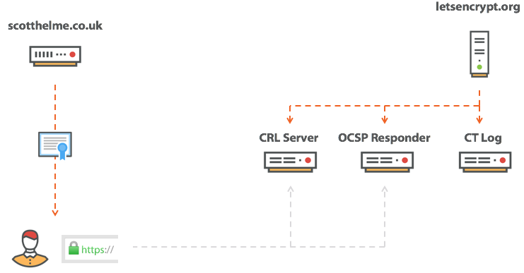 certificate transparency log