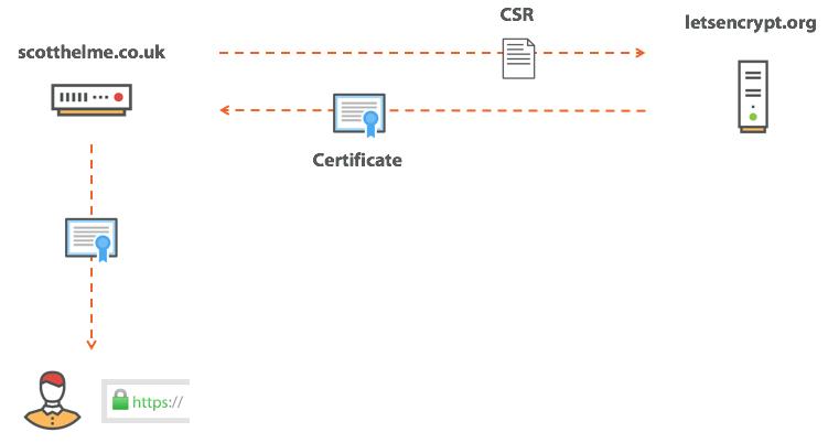 процесс получения сертификата