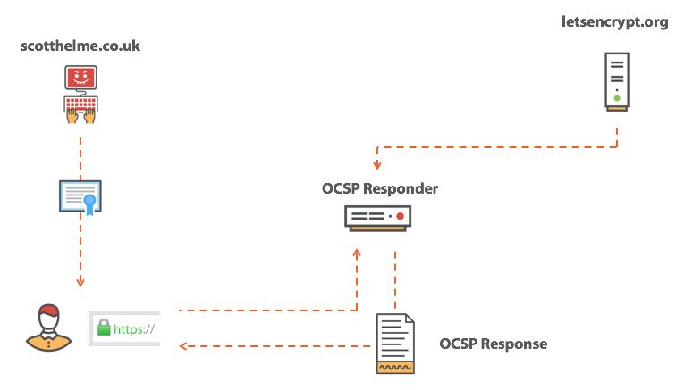 fetching an OCSP response