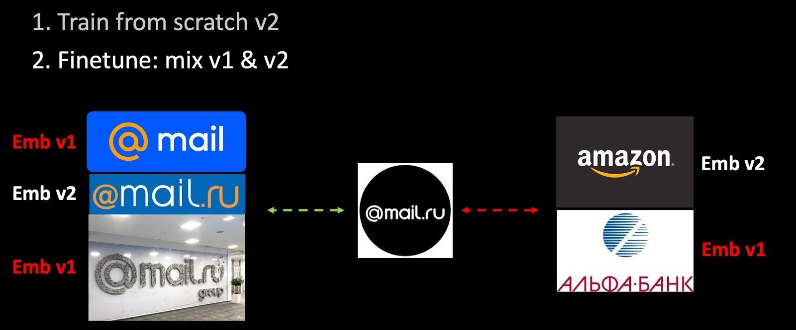 Эксплуатация машинного обучения в Почте Mail.ru - 12