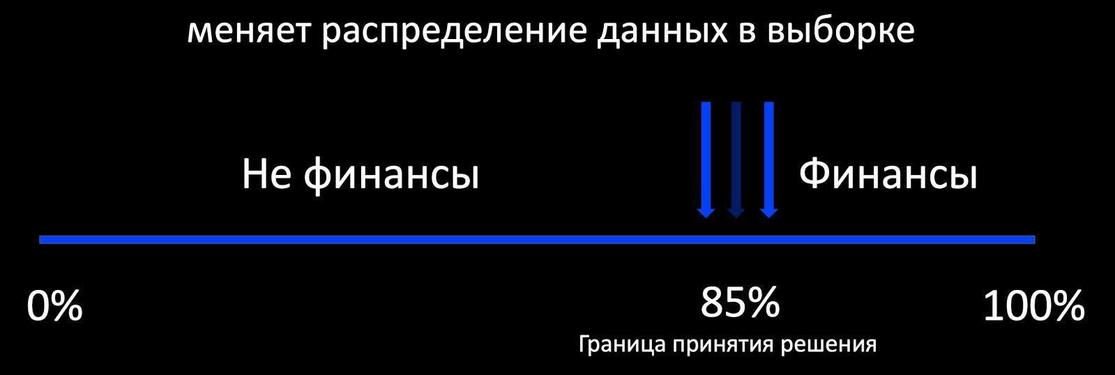 Эксплуатация машинного обучения в Почте Mail.ru - 5