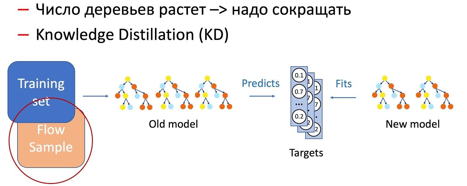 Эксплуатация машинного обучения в Почте Mail.ru - 7