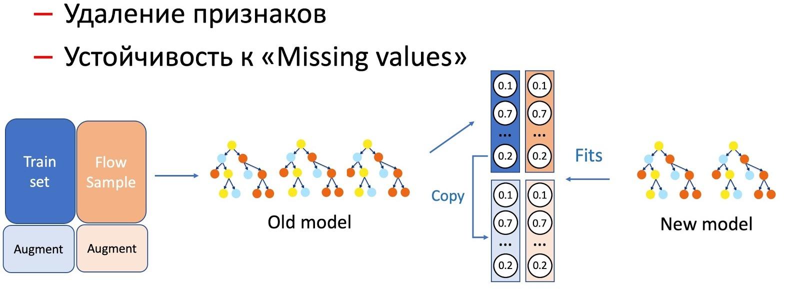 Эксплуатация машинного обучения в Почте Mail.ru - 8