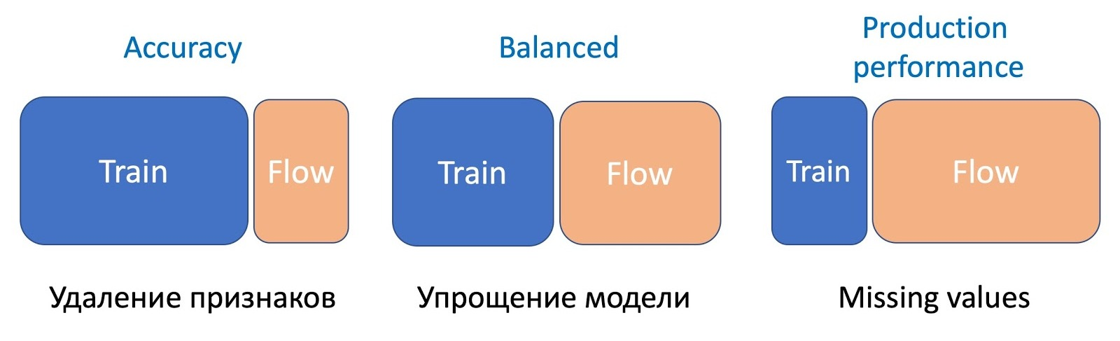 Эксплуатация машинного обучения в Почте Mail.ru - 9