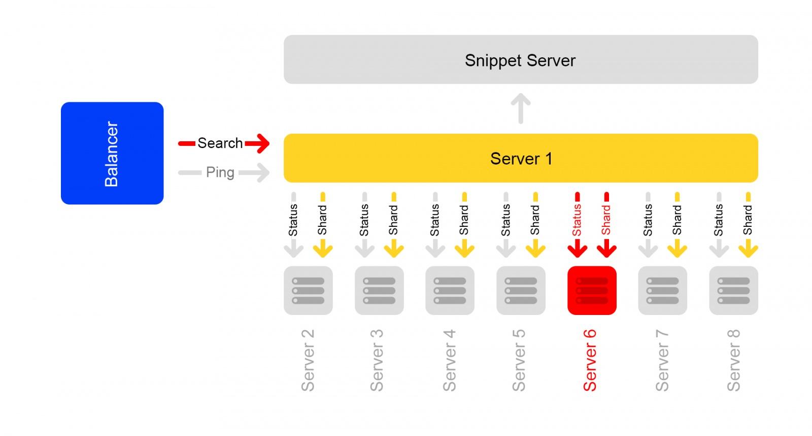 Как устроен поиск Яндекс.Маркета и что будет, если упадёт один из серверов - 11