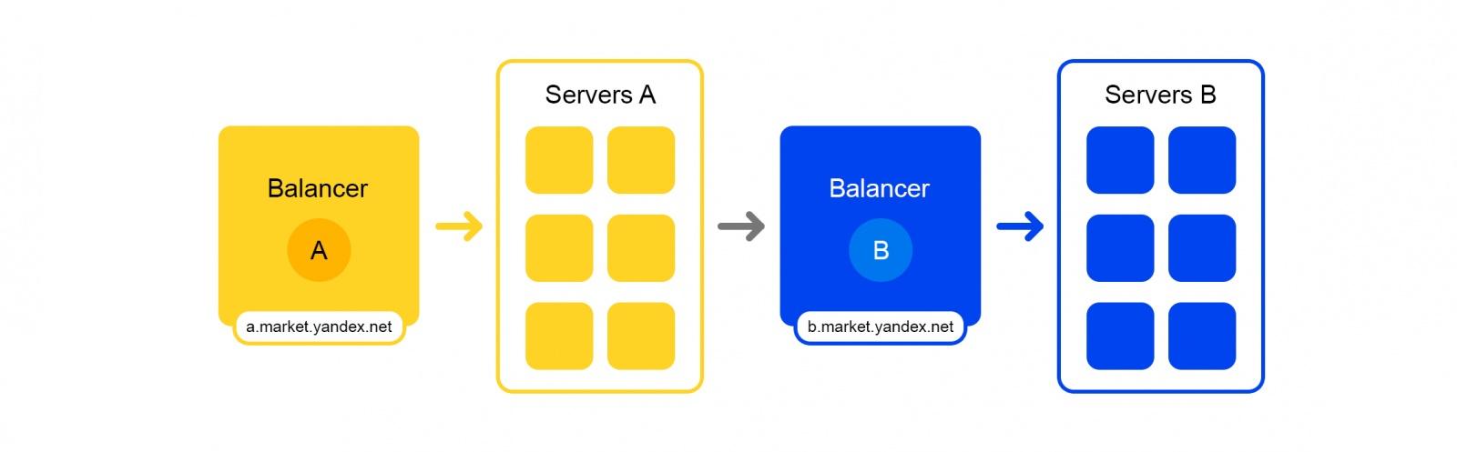 Как устроен поиск Яндекс.Маркета и что будет, если упадёт один из серверов - 5