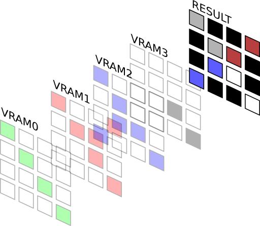 Схема формирования цвета в ZX-Poly 256x192