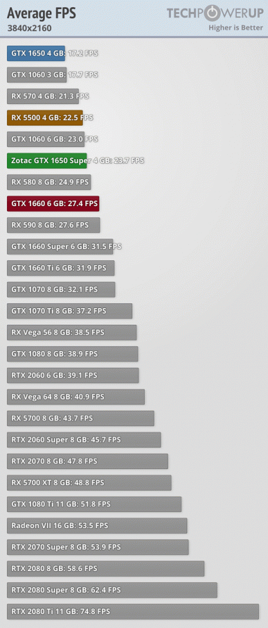 GeForce GTX 1650 Super против Radeon RX 5500 в огромном тесте