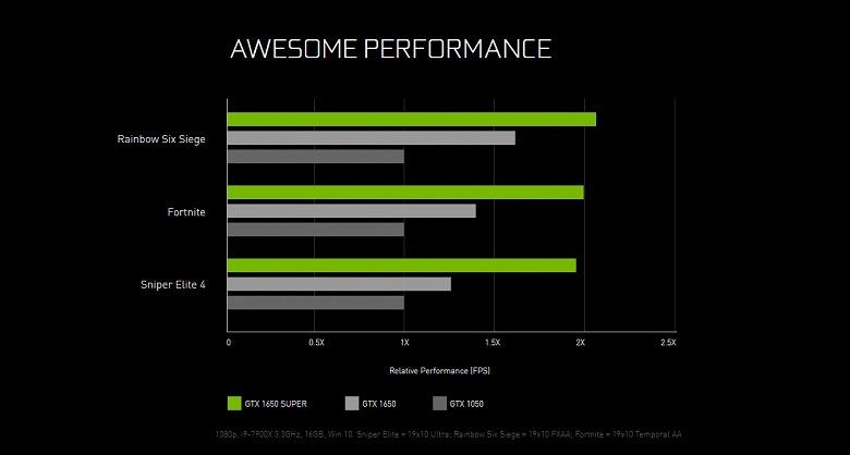 Представлена видеокарта GeForce GTX 1650 Super. Новый король бюджетного сегмента?