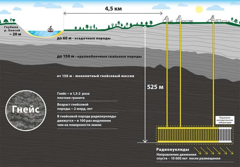 Захоронение высокорадиоактивных отходов в России - 1