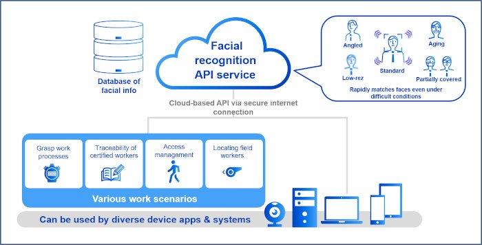 Panasonic предлагает API для доступа к функции распознавания лиц с использованием технологии глубокого обучения