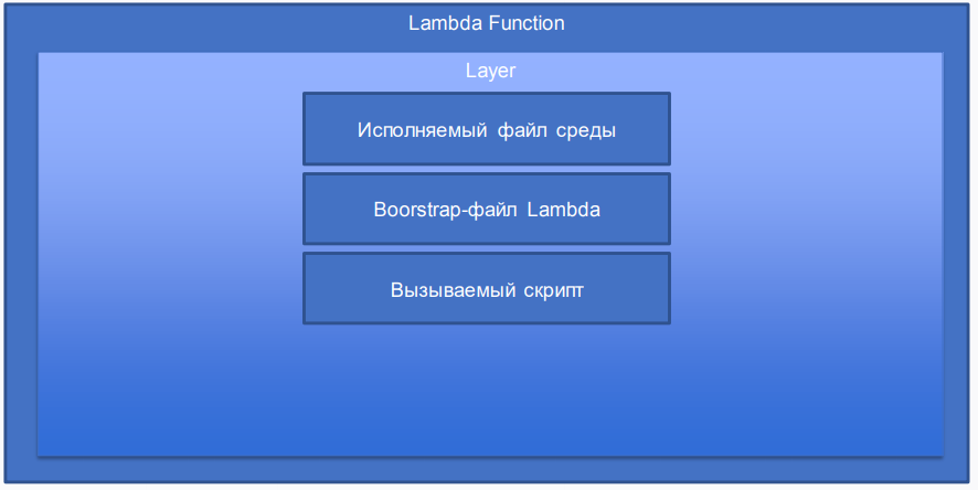 ServerLess PHP - 10