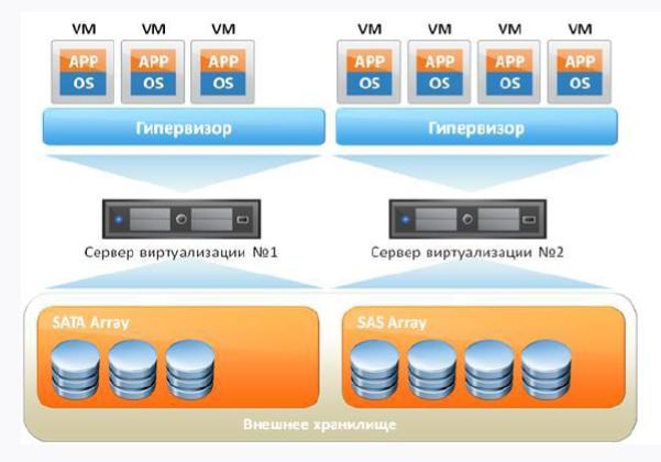 ServerLess PHP - 5