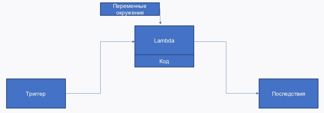 ServerLess PHP - 9