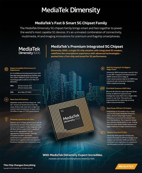 Представлена однокристальная платформа MediaTek Dimensity 1000, которая лучше Snapdragon 855 Plus и Kirin 990