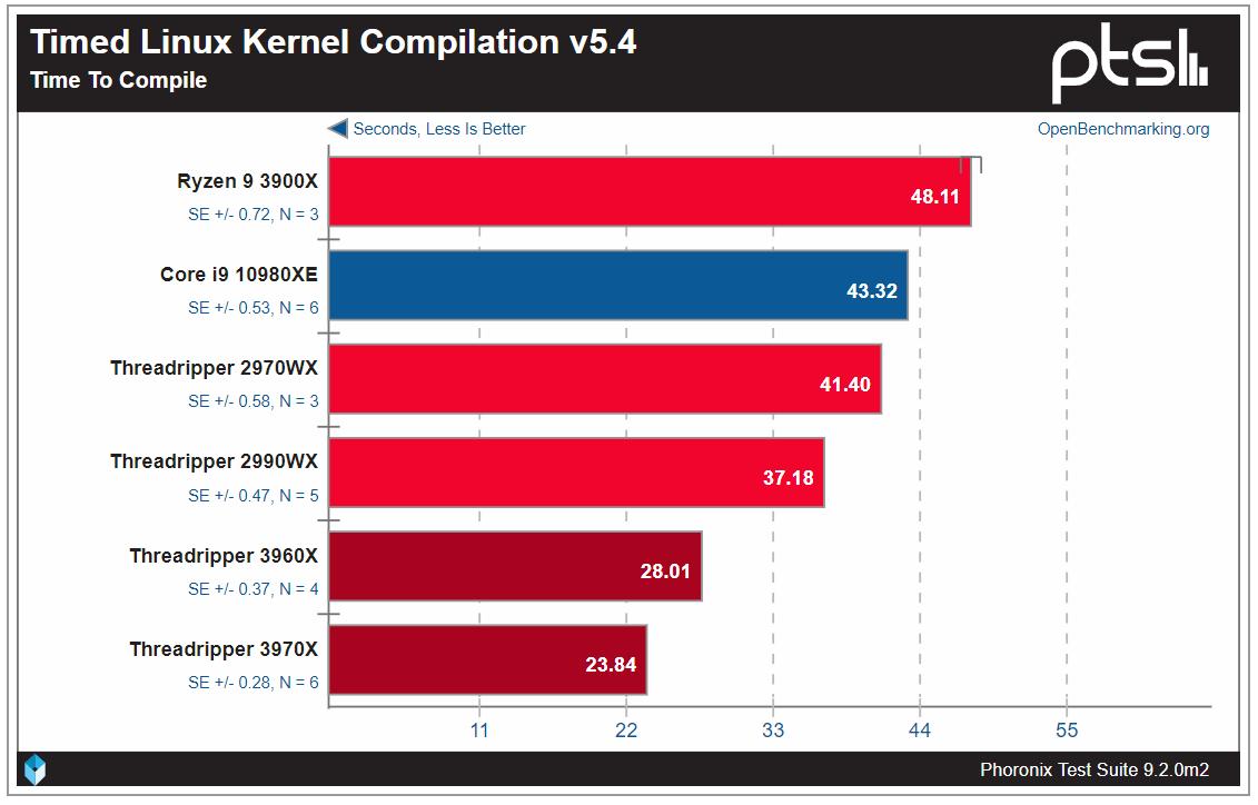 Тесты Ryzen Threadripper 3960X и 3970X показали, что это действительно революционные CPU - 10