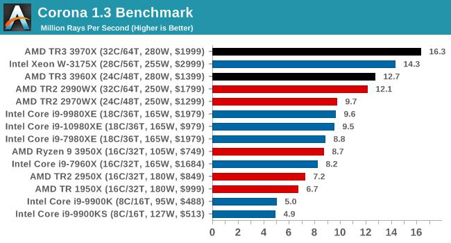 Тесты Ryzen Threadripper 3960X и 3970X показали, что это действительно революционные CPU - 12