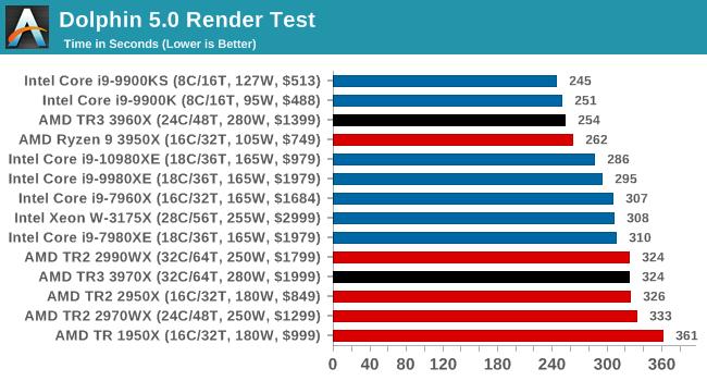 Тесты Ryzen Threadripper 3960X и 3970X показали, что это действительно революционные CPU - 16