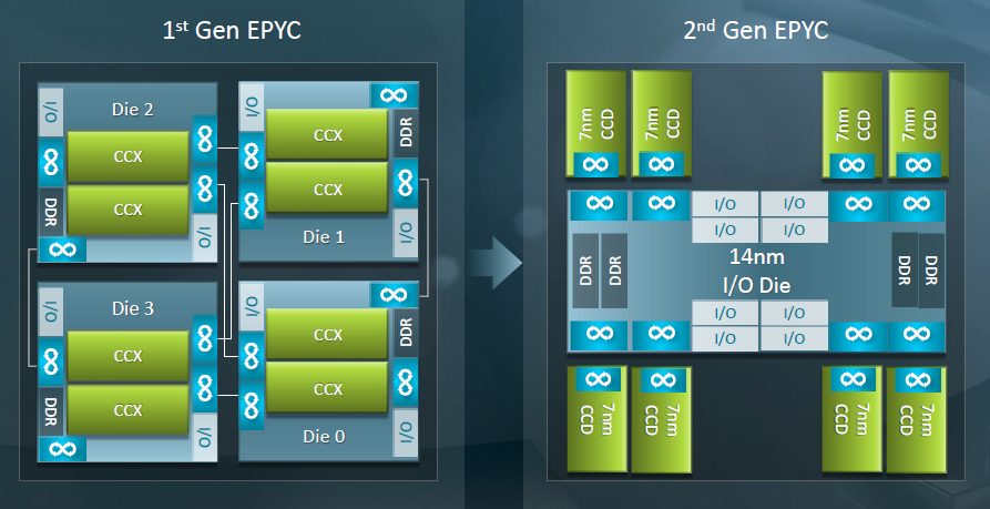 Тесты Ryzen Threadripper 3960X и 3970X показали, что это действительно революционные CPU - 24