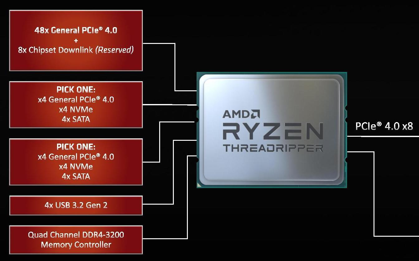Тесты Ryzen Threadripper 3960X и 3970X показали, что это действительно революционные CPU - 4