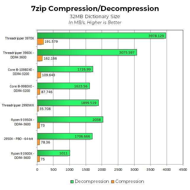Тесты Ryzen Threadripper 3960X и 3970X показали, что это действительно революционные CPU - 7