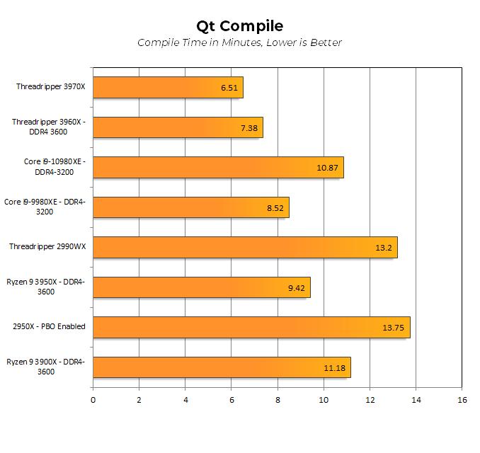 Тесты Ryzen Threadripper 3960X и 3970X показали, что это действительно революционные CPU - 9