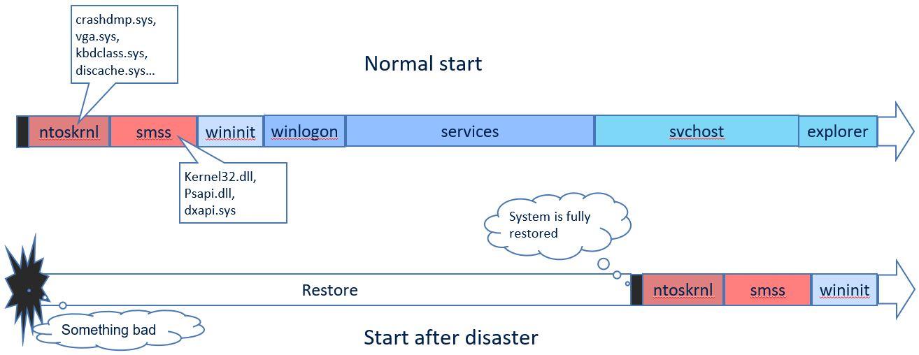 Active Restore: может ли аварийное восстановление происходить быстрее? Намного быстрее? - 2