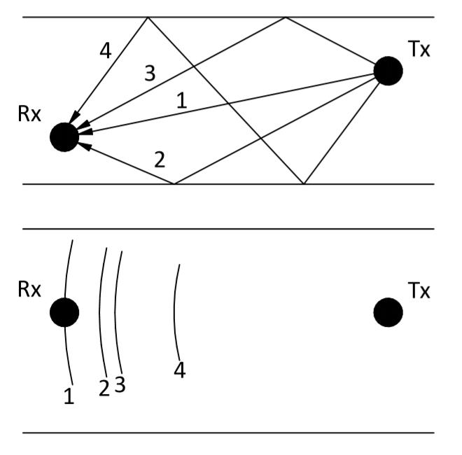 Неправильная классификация подводных навигационных систем «на пальцах» - 20