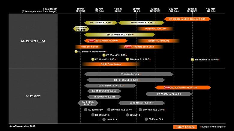 Обновлен график выпуска объективов M.Zuiko