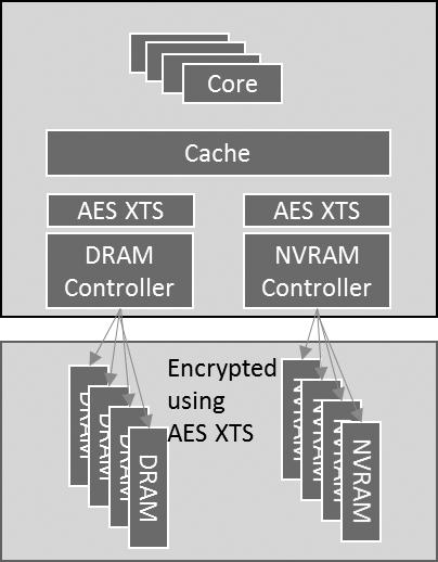 Аппаратное шифрование DRAM уже близко. Чем оно грозит простым пользователям? - 1