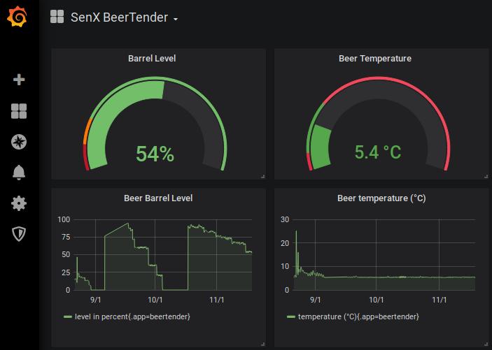 Панель мониторинга Grafana для пивной системы BeerTender - 2