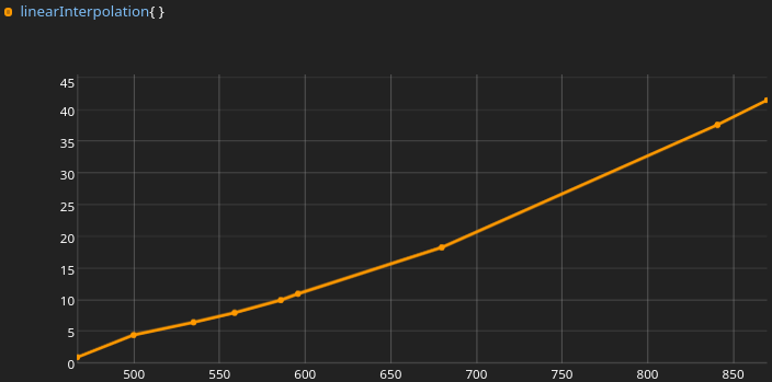 Панель мониторинга Grafana для пивной системы BeerTender - 5