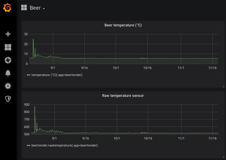 Панель мониторинга Grafana для пивной системы BeerTender - 8