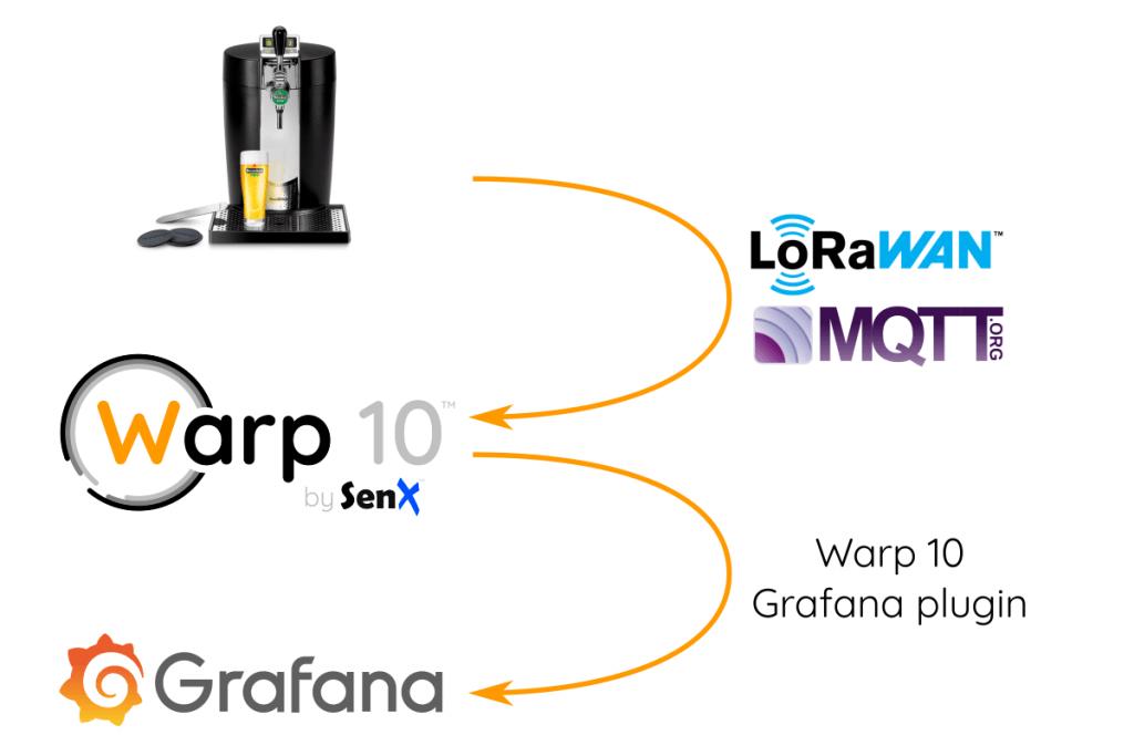 Панель мониторинга Grafana для пивной системы BeerTender - 1