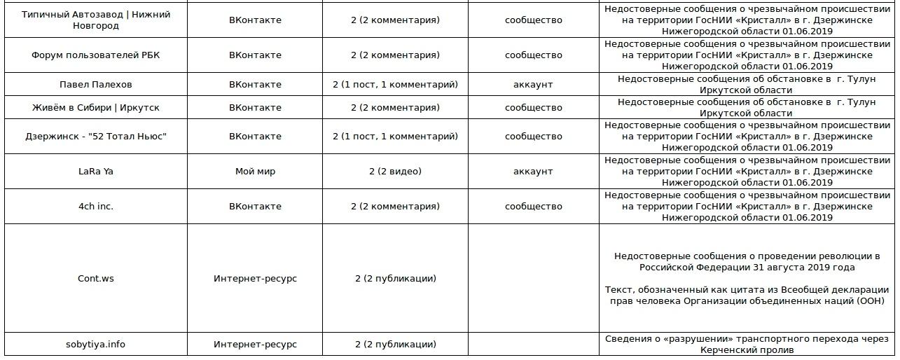 Роскомнадзор впервые опубликовал список распространяющих фейки интернет-ресурсов, который будет еженедельно обновляться - 3