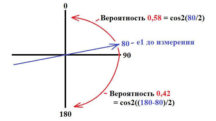 Действительно понятное объяснение квантовой запутанности (парадокса ЕПР) - 7