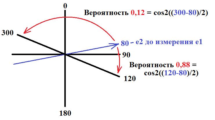 Действительно понятное объяснение квантовой запутанности (парадокса ЕПР) - 8